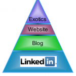 Strategy for LinkedIn, Facebook, Twitter: Where Do I Need to Be?: Web20_pyramid