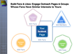 Four Steps to Building Facebook Presence Network-Style: network thinking
