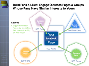 Four Steps to Building Facebook Presence Network-Style: promote outreach pages