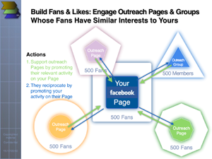 Four Steps to Building Facebook Presence Network-Style: show gratitude