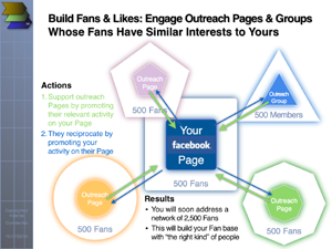 Four Steps to Building Facebook Presence Network-Style: grow fans fast