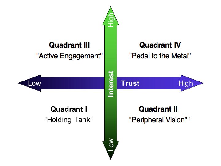 Using the Relationship Value Map to Optimize Your Social Networks: the Relationship Value Map