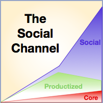 The Social Channel of Value