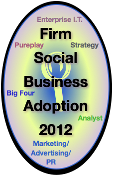 Advisory and Services Firm Social Business Adoption 2012