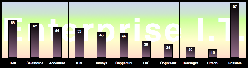 Enterprise I.T. Firm Report: Advisory & Services Firm Social Business Adoption Score Table