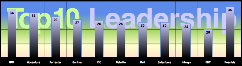 Leadership Score Rank: Advisory & Services Firm Social Business Adoption 2012