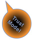 Social Business Transformation Tools: Trust Measurement Model