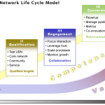 Social Network Life Cycle Model