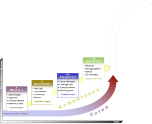 The Social Network Life Cycle Model: The Value of Social Business