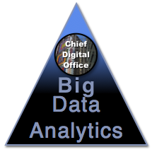 Big Data & Analytics Competency Center at the Chief Digital Office
