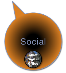 Social Business Competency Center at the Chief Digital Office