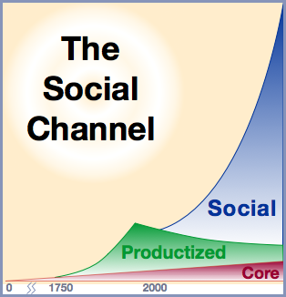 The Social Channel: Where Firms Compete in the 21st Century