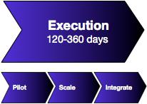 Social Network Roadmap(SM) Enterprise: Execution for Experiential Social Media & Social Business Transformation