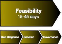 Social Network Roadmap(SM) Enterprise: Feasibility for Experiential Social Media & Social Business Transformation