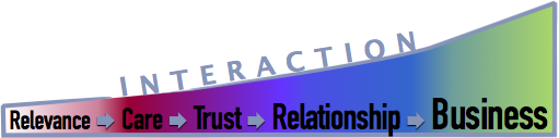 Ethnographic Research of Social Media: from relevance to trust to profit