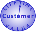 Experiential Social Media Services: Customer Client Lifetime Value