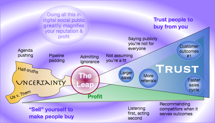 How Trusting Customers Drives Profit infographic