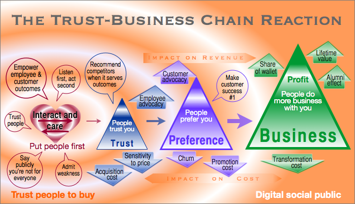 The Trust Business Chain Reaction How Trust Monetizes Infographic