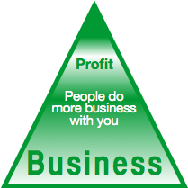 The Trust Business Chain Reaction Stage Four: People Do More Business with You