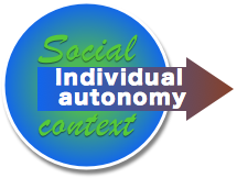 Social context: Behavioral Economics Autonomy and Ethics user experience design