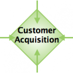 Experiential Social Media Services: Customer Client Acquisition