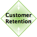 Experiential Social Media Services: Customer Client Retention & Churn Reduction