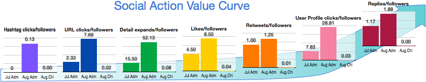 Experiential Social Media Case Study Columbia College Chicago: Social Action Value Curve