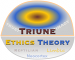 Trust Triune Ethics Theory: Mechanisms of #Trust