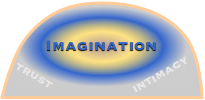 Trust and the Triune Ethics Theory: Imagination Ethic Neocortex
