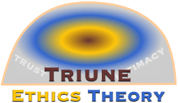 Trust and the Triune Ethics Theory: Article Review